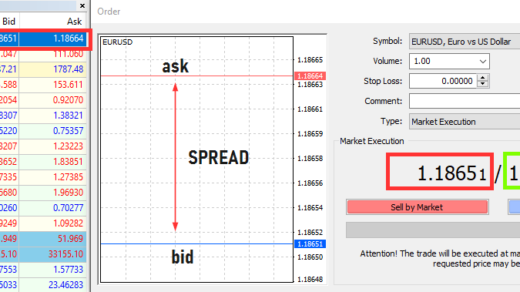 What is a forex spread
